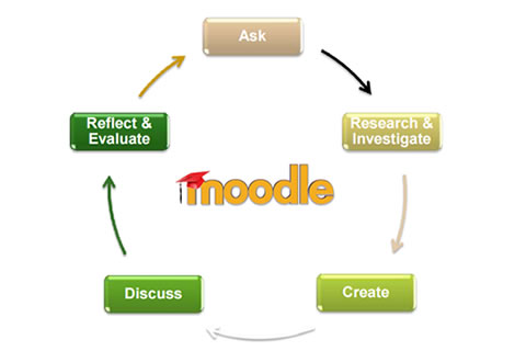 Using Moodle and e-Assessment Methods during Collaborative Inquiry