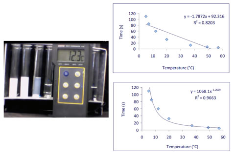 Studying the temperature dependence of the speed of chemical reactions