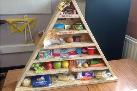 Design and build a 3-D food pyramid